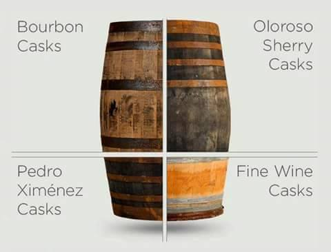 Illustration of different casks